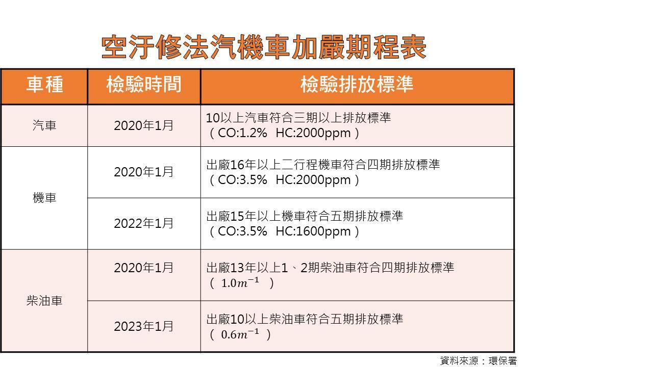 2020-空汙法-汽機車的加嚴期程表